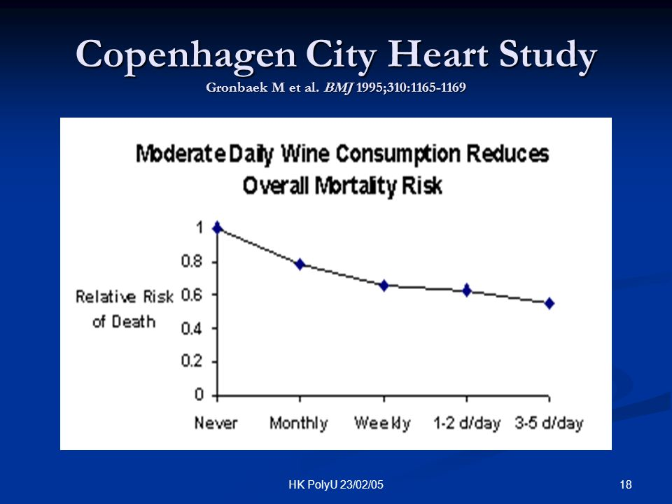 Copenhagen City Heart Study Gronbaek M et al. BMJ 1995;310:1165-1169