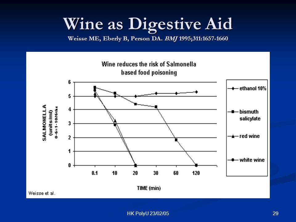 Wine as Digestive Aid Weisse ME, Eberly B, Person DA