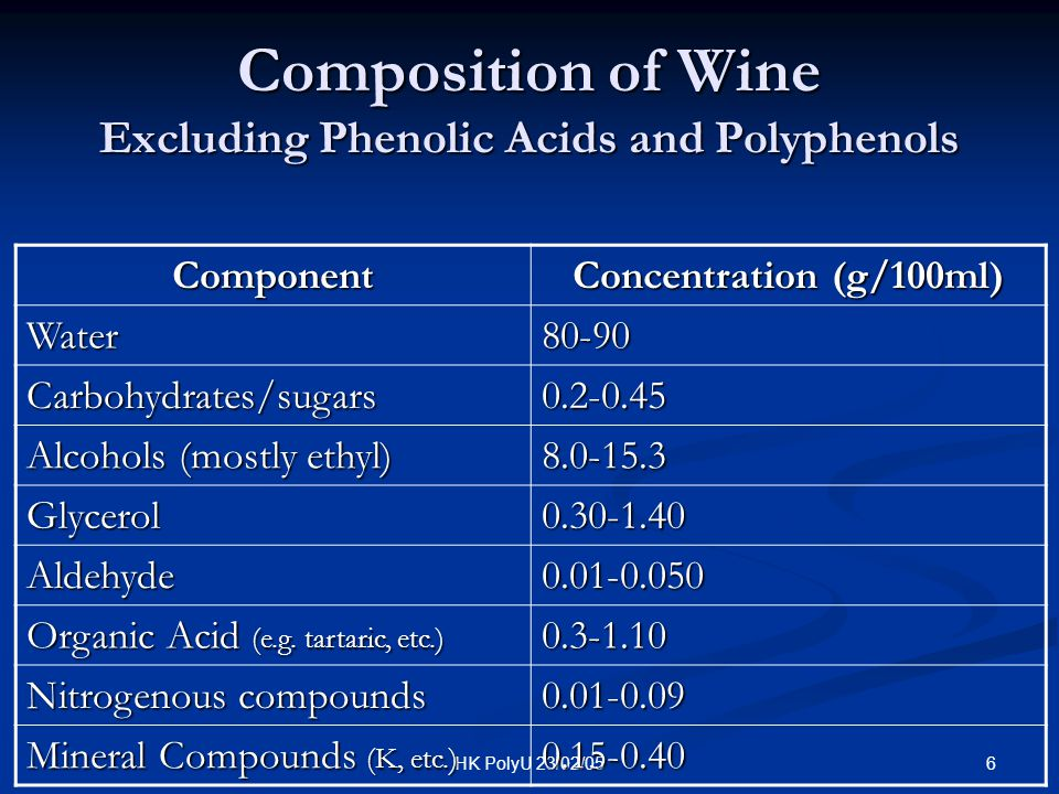 Composition of Wine Excluding Phenolic Acids and Polyphenols