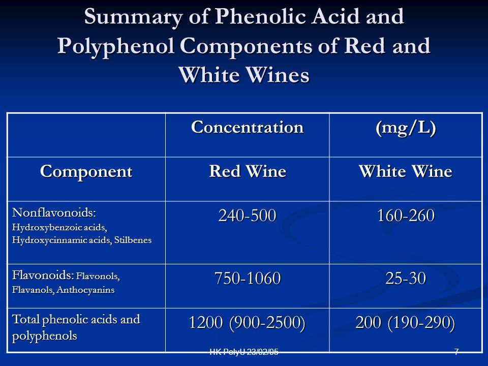 Summary of Phenolic Acid and Polyphenol Components of Red and White Wines