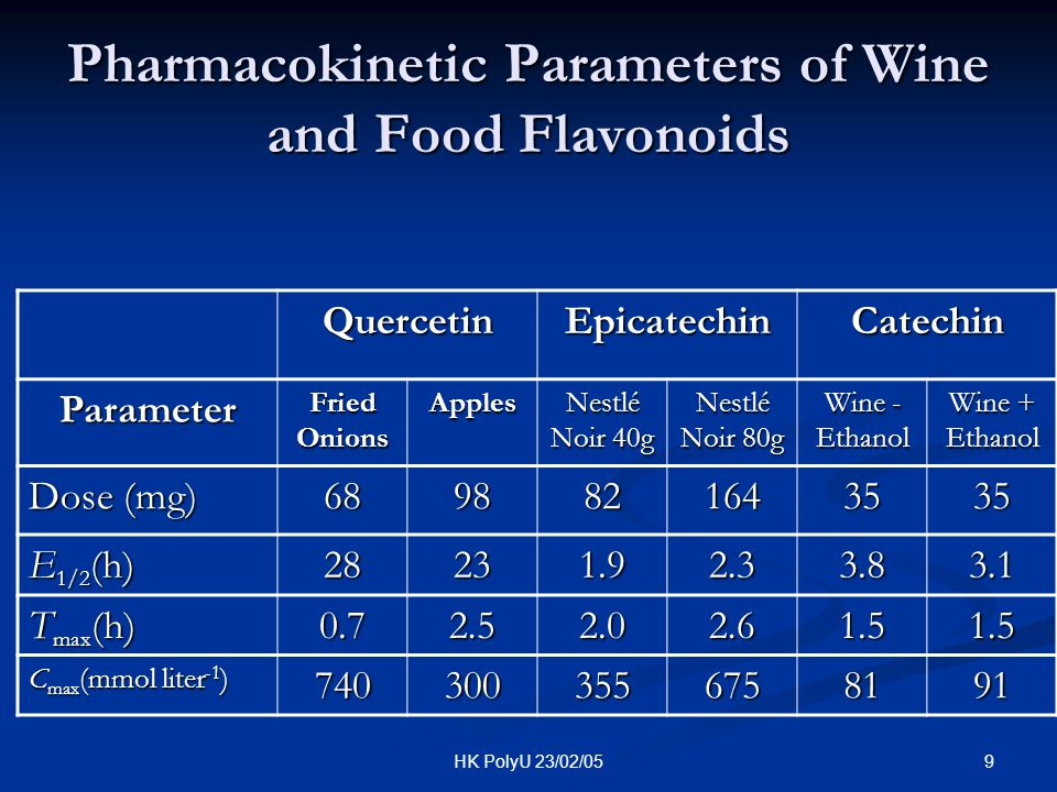Pharmacokinetic Parameters of Wine and Food Flavonoids