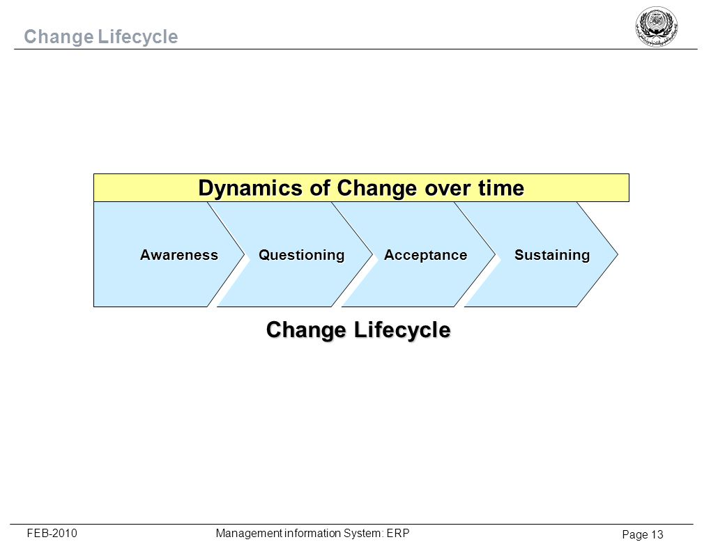 Dynamics of Change over time