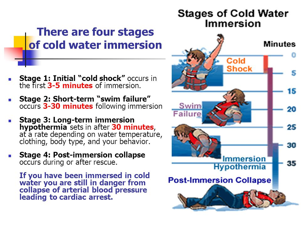 There are four stages of cold water immersion