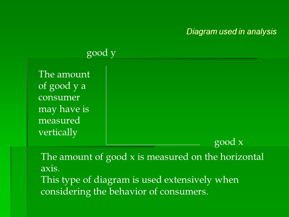 The amount of good y a consumer may have is measured vertically