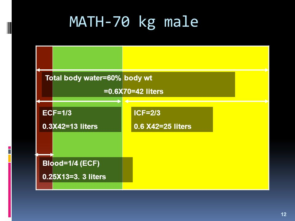 MATH-70 kg male Total body water=60% body wt =0.6X70=42 liters ECF=1/3