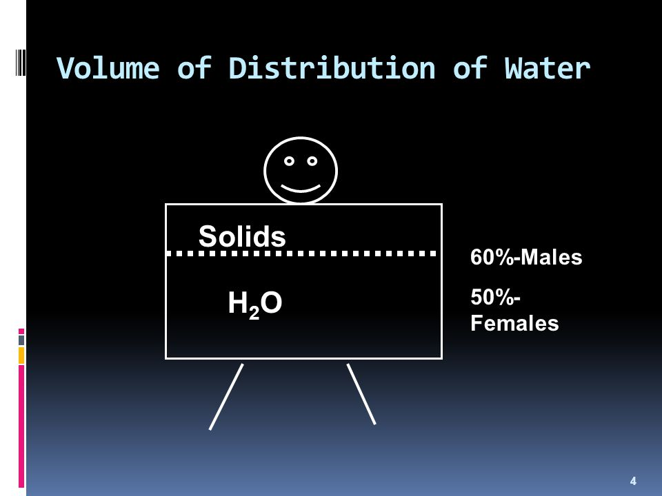 Volume of Distribution of Water
