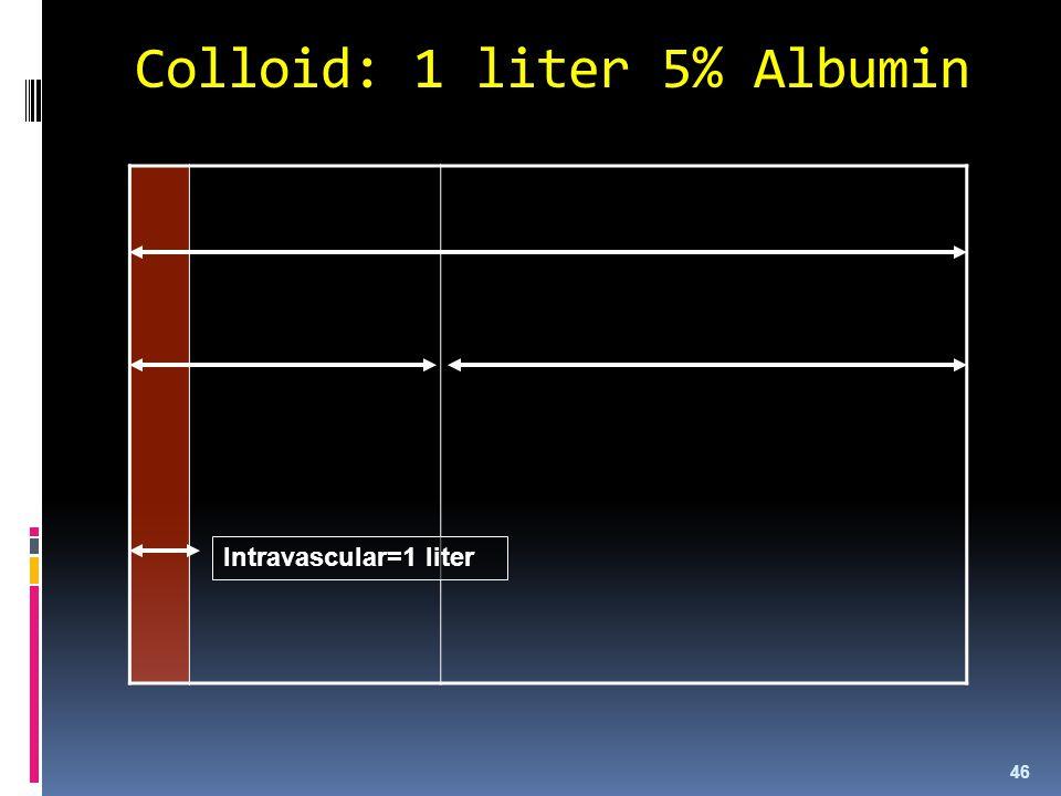 Colloid: 1 liter 5% Albumin