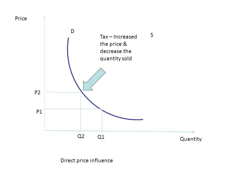 Price D. S. Tax – Increased the price & decrease the quantity sold. P2. P1. Q2. Q1. Quantity.