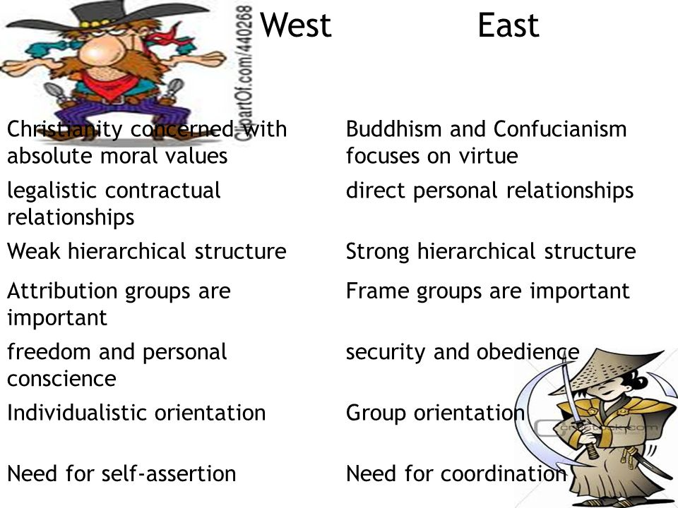 West East Christianity concerned with absolute moral values