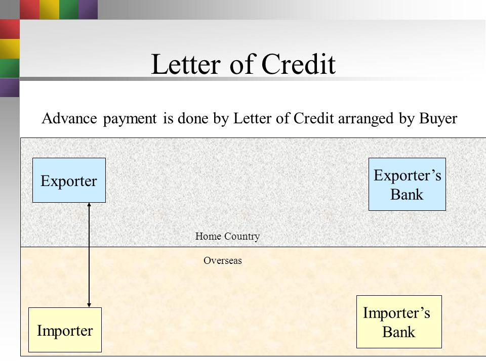 Letter of Credit Advance payment is done by Letter of Credit arranged by Buyer. Exporter. Exporter's.