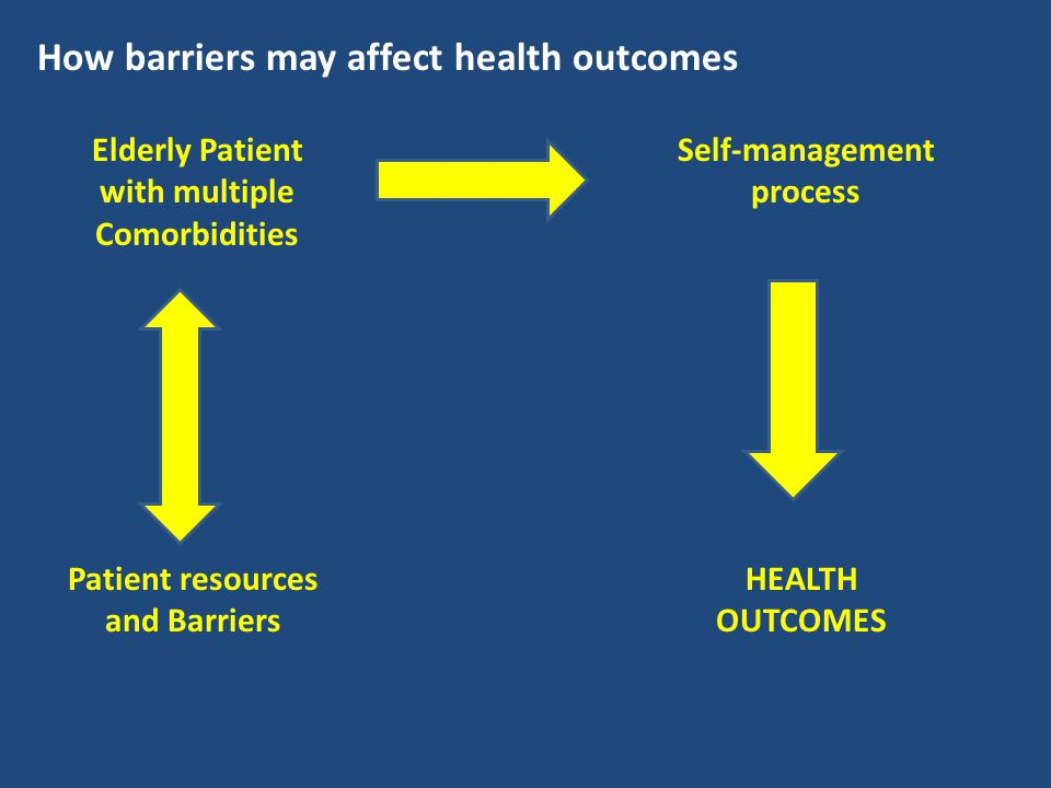 How barriers may affect health outcomes