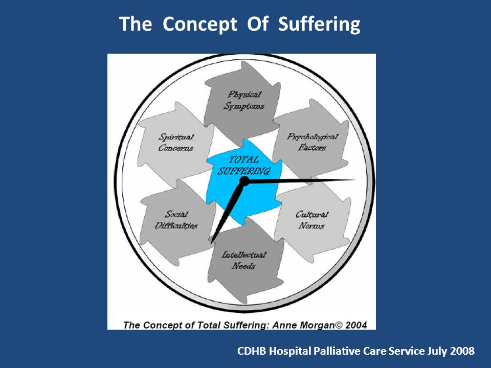 the concept of suffering 501 suffering in the terminally ill commentators have carefully separated out the concept of existential suffering from both physical symptoms and.