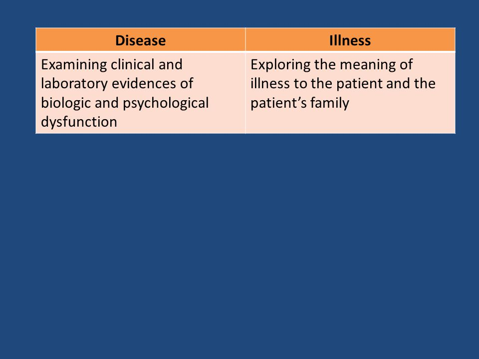Disease Illness. Examining clinical and laboratory evidences of biologic and psychological dysfunction.