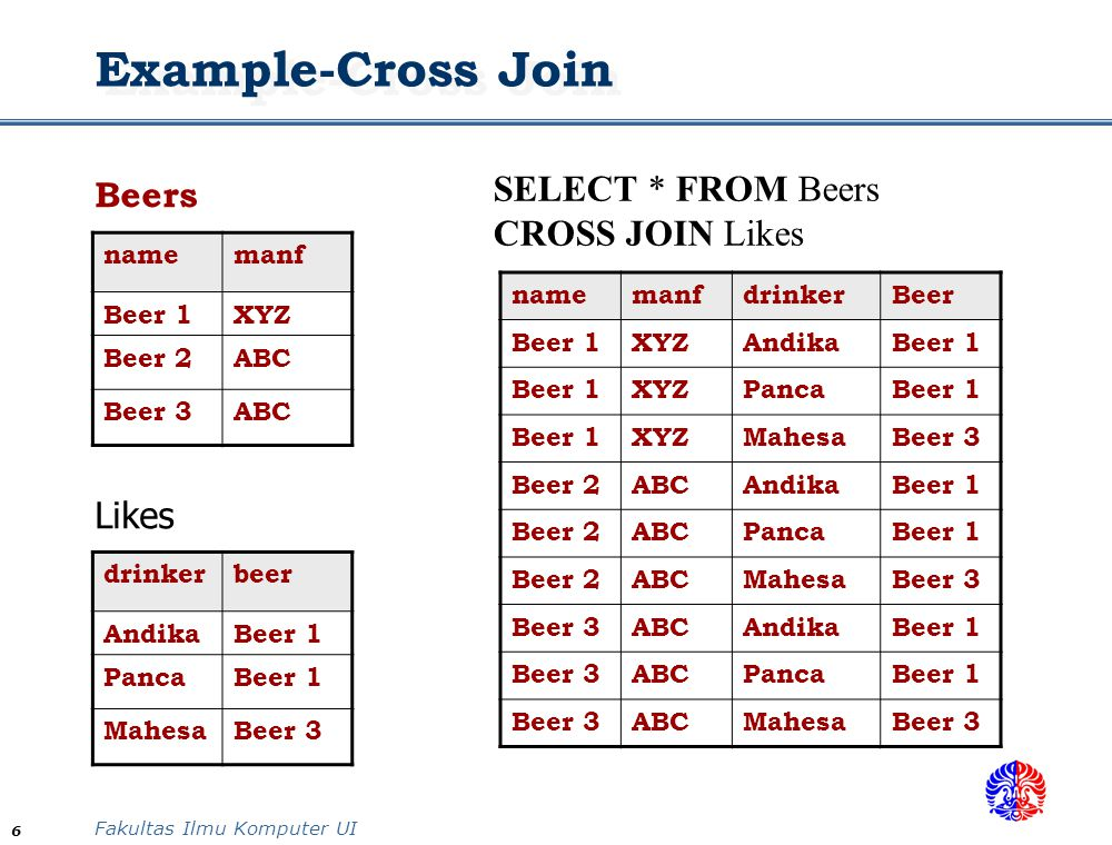 Example-Cross Join SELECT * FROM Beers CROSS JOIN Likes Likes Beers