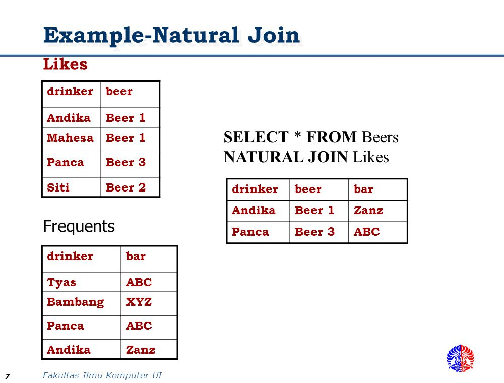 Example-Natural Join SELECT * FROM Beers NATURAL JOIN Likes Frequents