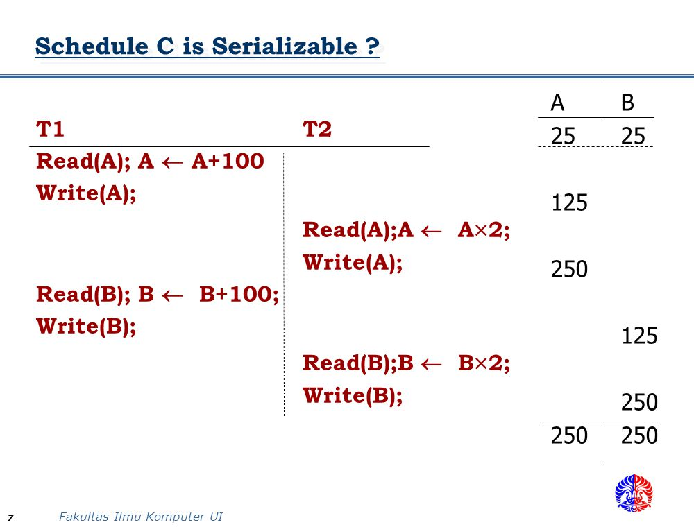 Schedule C is Serializable