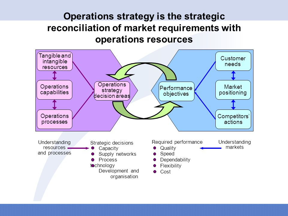 About capabilities for operations resources