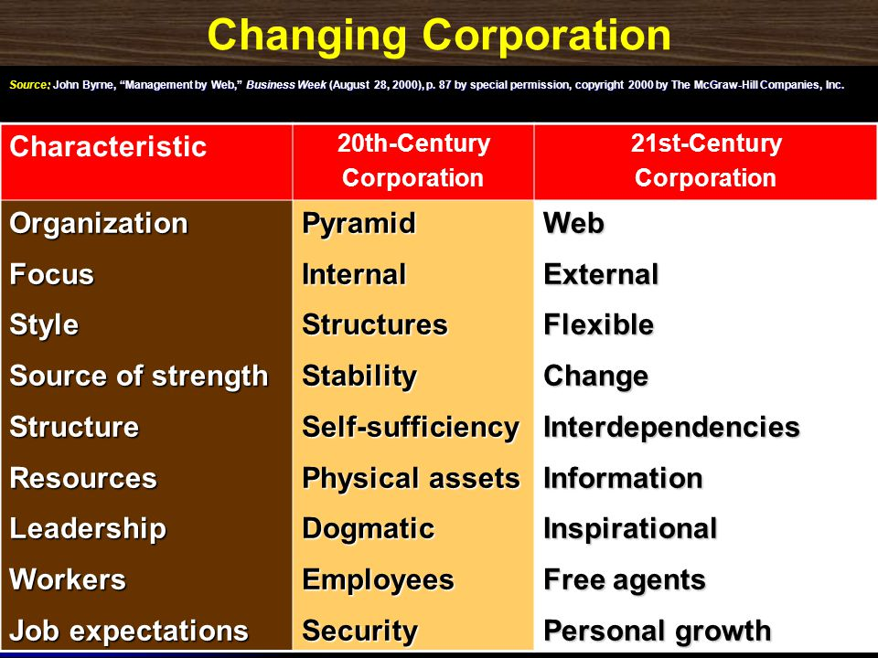 Changing Corporation Characteristic Organization Focus Style