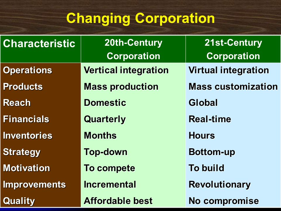 Changing Corporation Characteristic 20th-Century Corporation