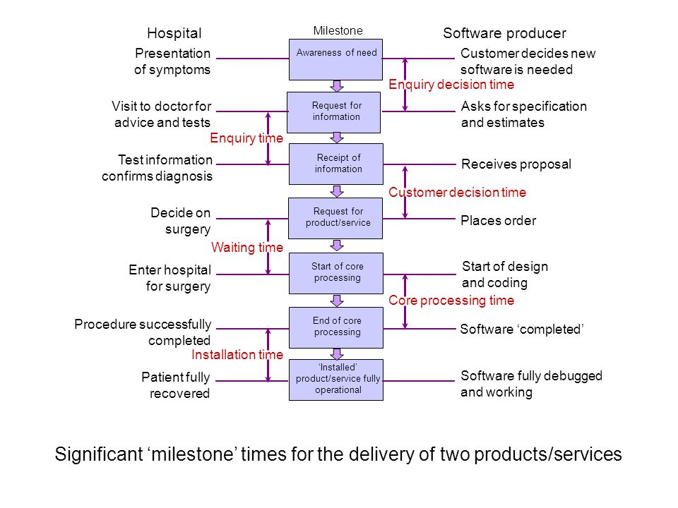 Hospital Milestone. Software producer. Presentation of symptoms. Awareness of need. Customer decides new software is needed.