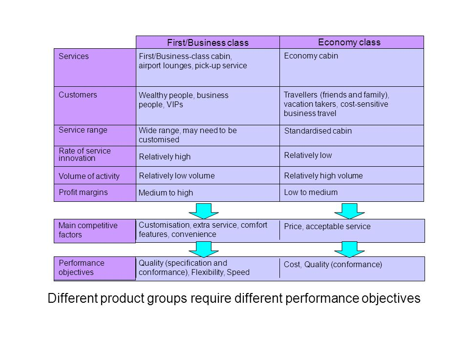 Different product groups require different performance objectives