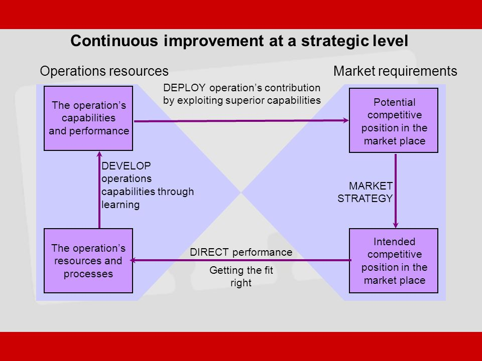 Continuous improvement at a strategic level