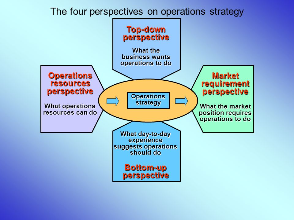 The four perspectives on operations strategy