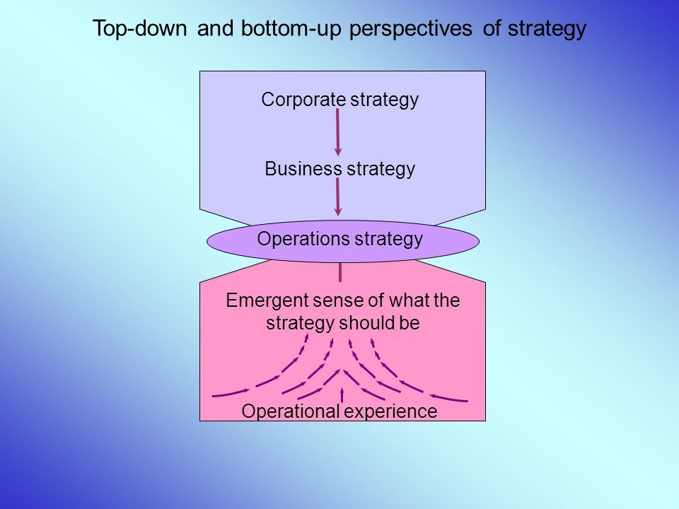 Top-down and bottom-up perspectives of strategy