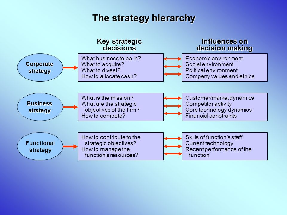 Key strategic decisions Influences on decision making