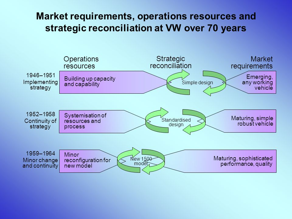 Market requirements, operations resources and strategic reconciliation at VW over 70 years