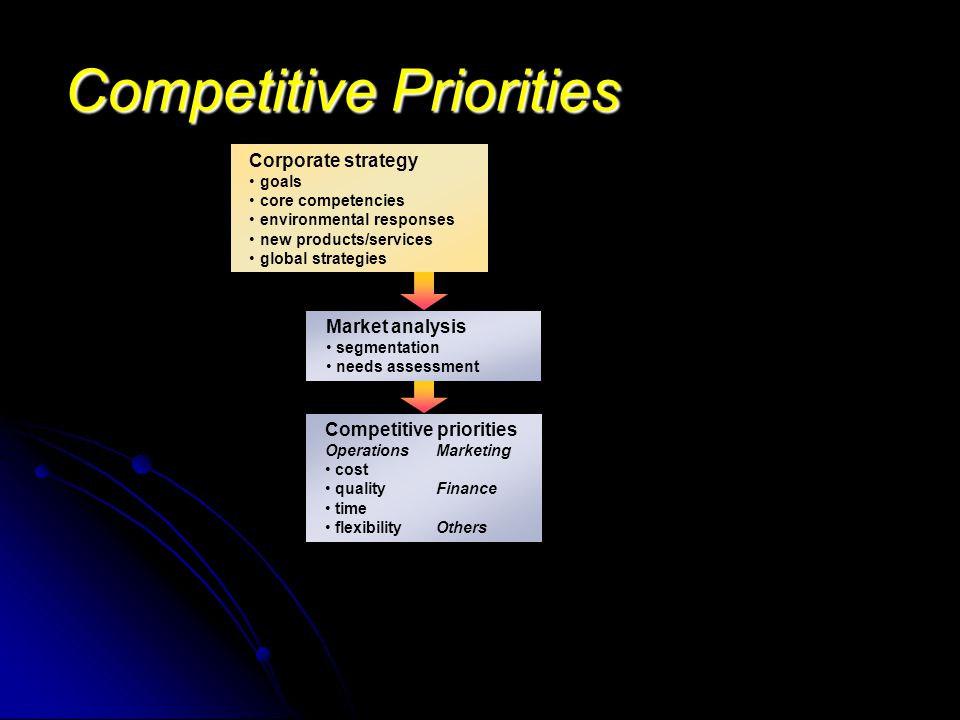 Competitive Priorities