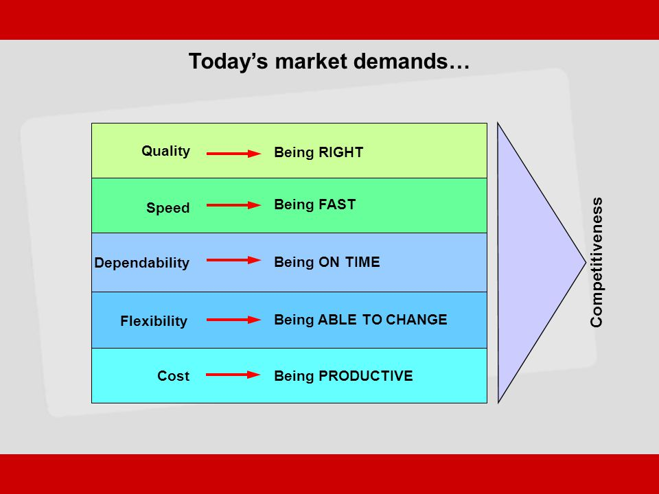 Today's market demands…