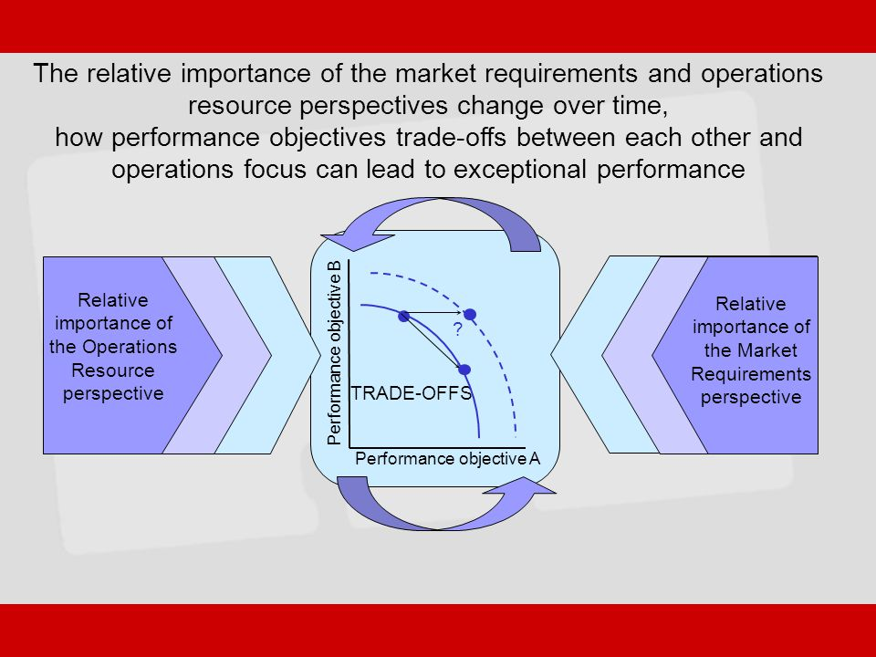 how performance objectives trade-offs between each other and