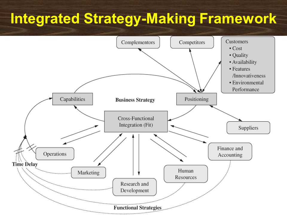 Integrated Strategy-Making Framework
