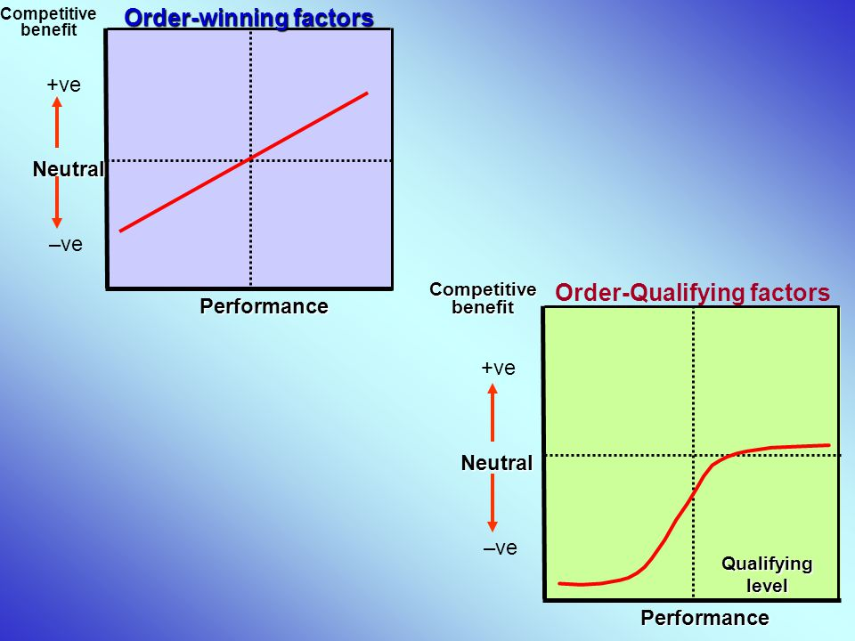 Order-Qualifying factors