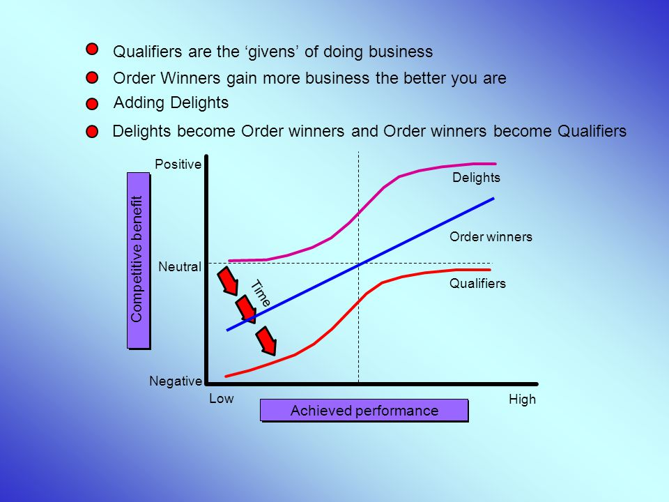 Delights become Order winners and Order winners become Qualifiers