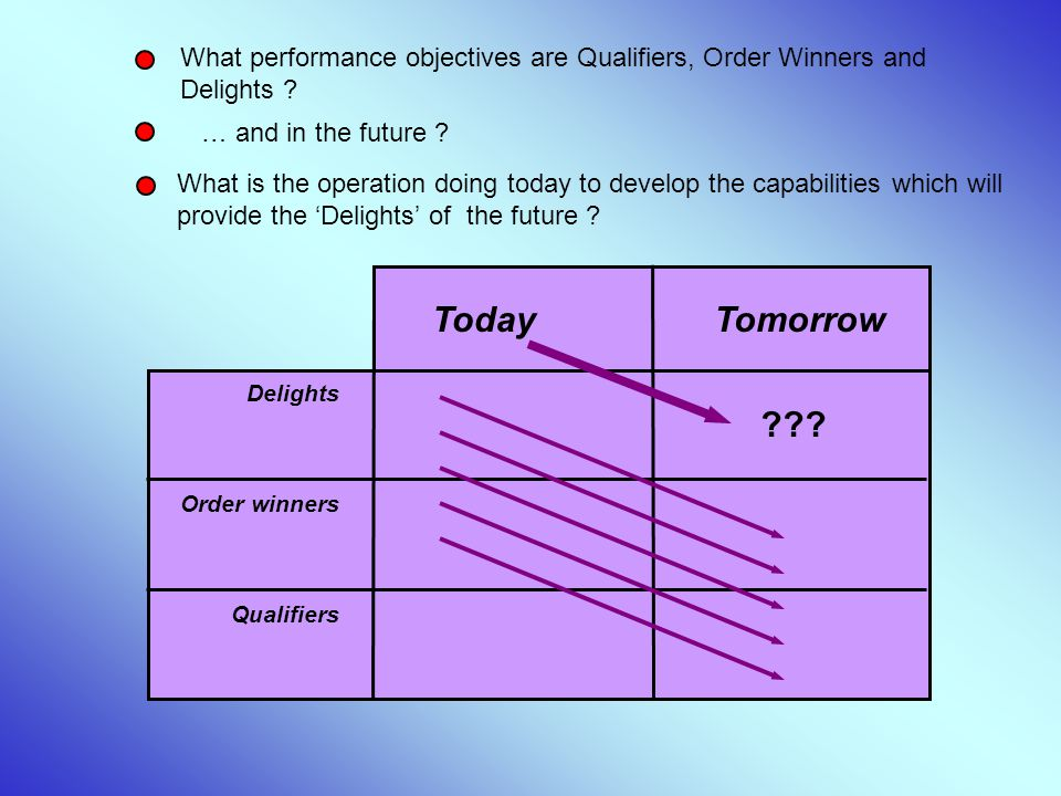 What performance objectives are Qualifiers, Order Winners and Delights
