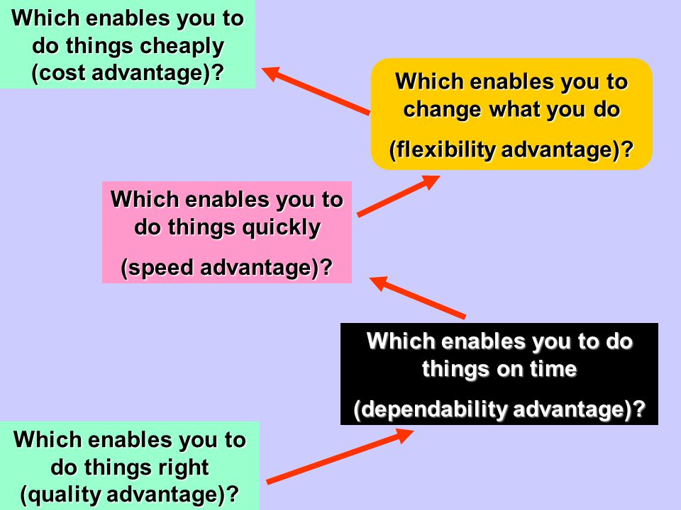 Which enables you to do things cheaply (cost advantage)
