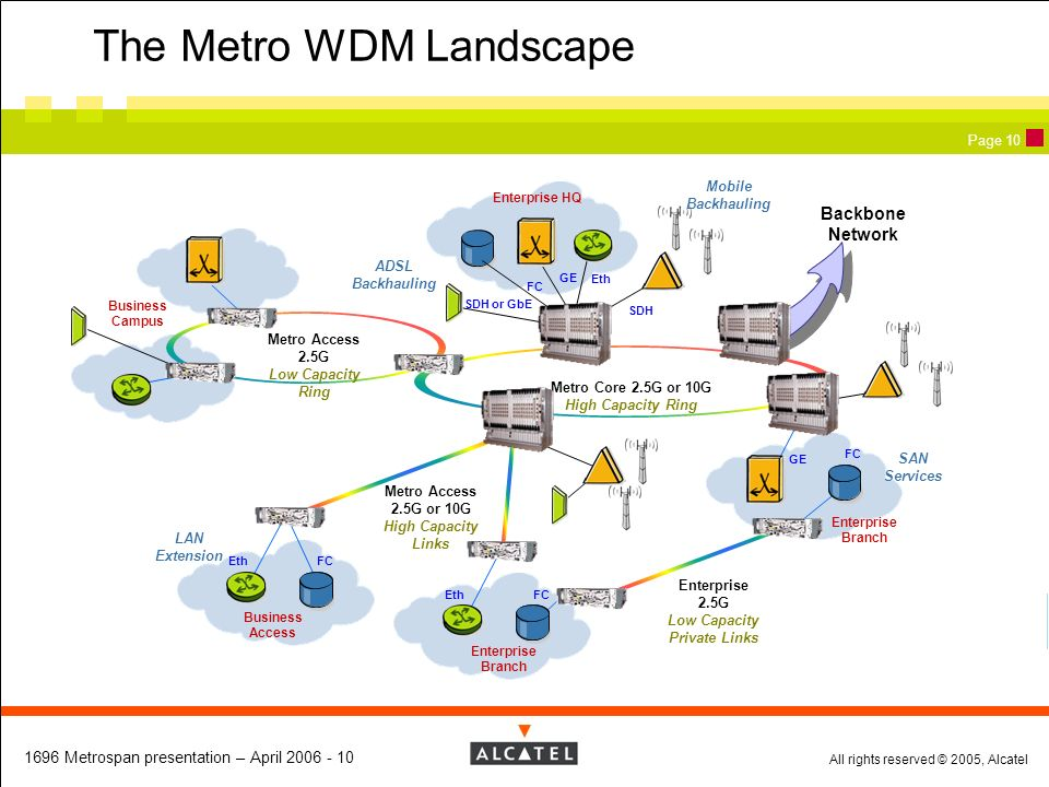 The Metro WDM Landscape
