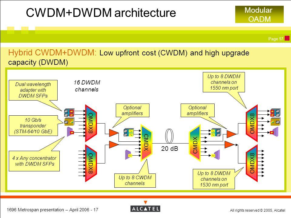 CWDM+DWDM architecture