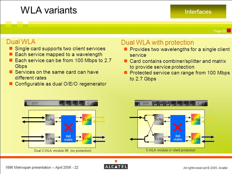 WLA variants Dual WLA Dual WLA with protection Interfaces