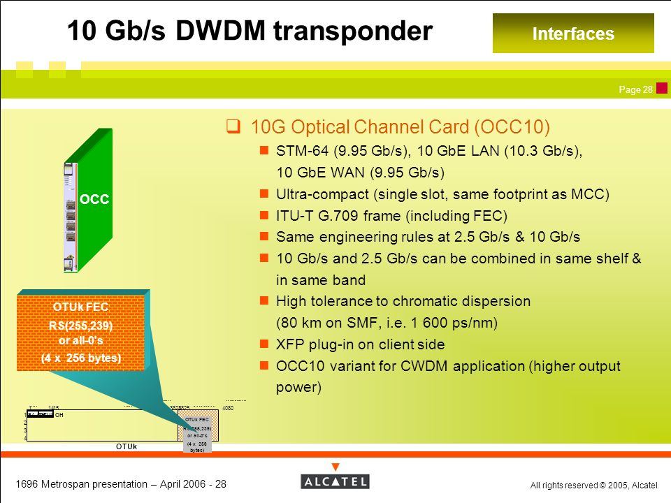 10 Gb/s DWDM transponder 10G Optical Channel Card (OCC10) Interfaces