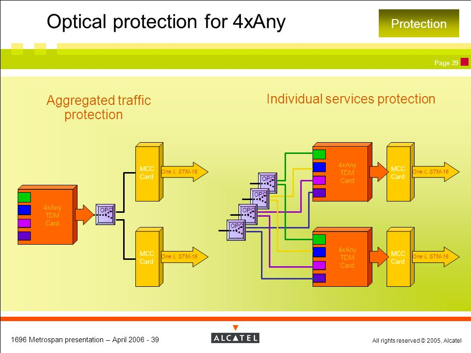 Optical protection for 4xAny