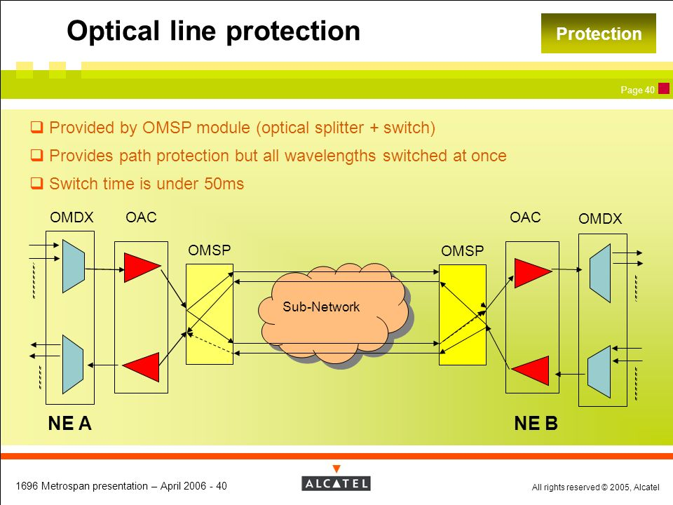 Optical line protection