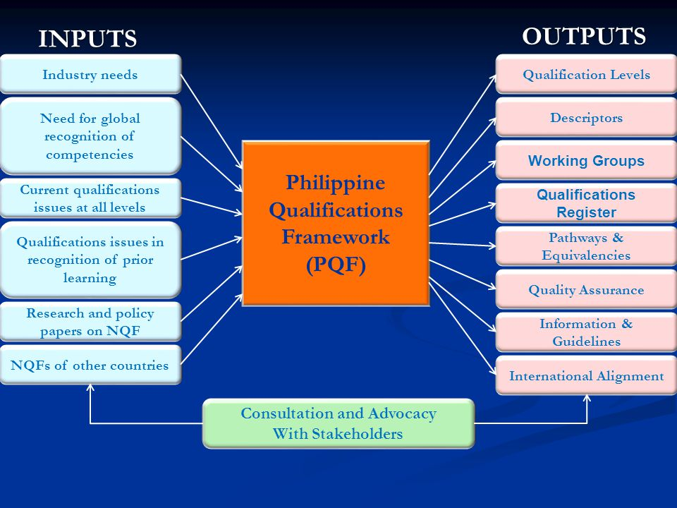 OUTPUTS INPUTS Philippine Qualifications Framework (PQF)