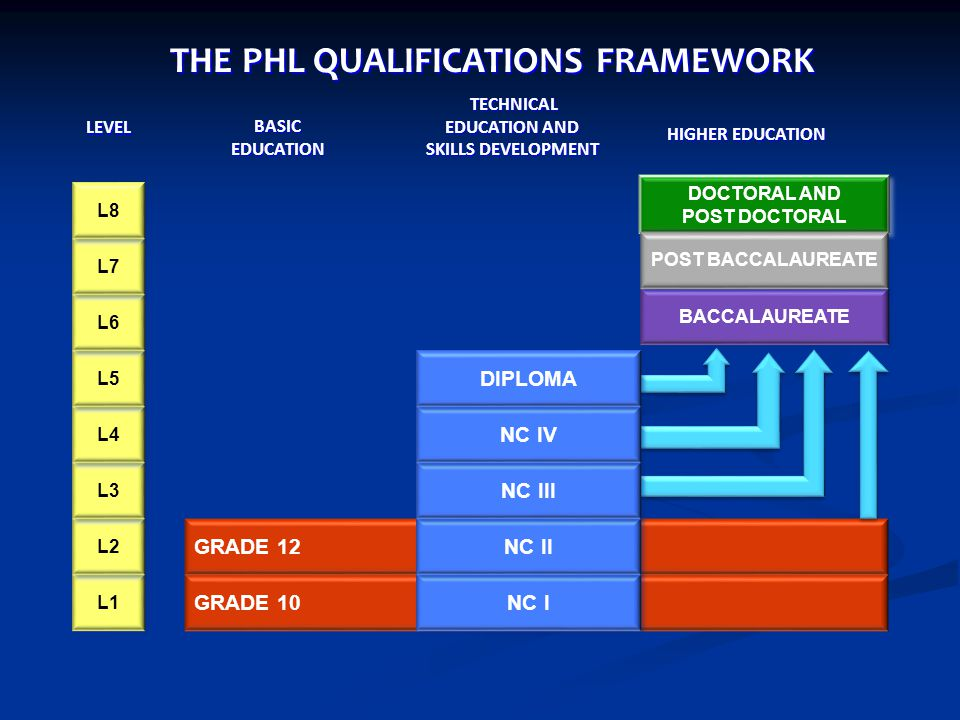 THE PHL QUALIFICATIONS FRAMEWORK