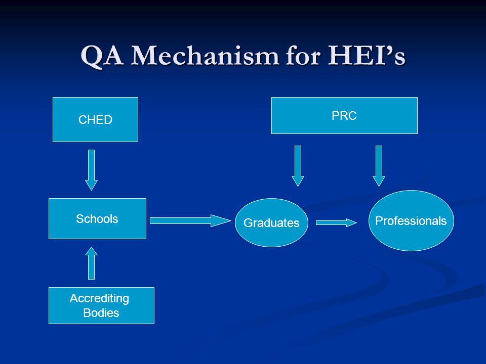 QA Mechanism for HEI's PRC CHED Professionals Schools Graduates