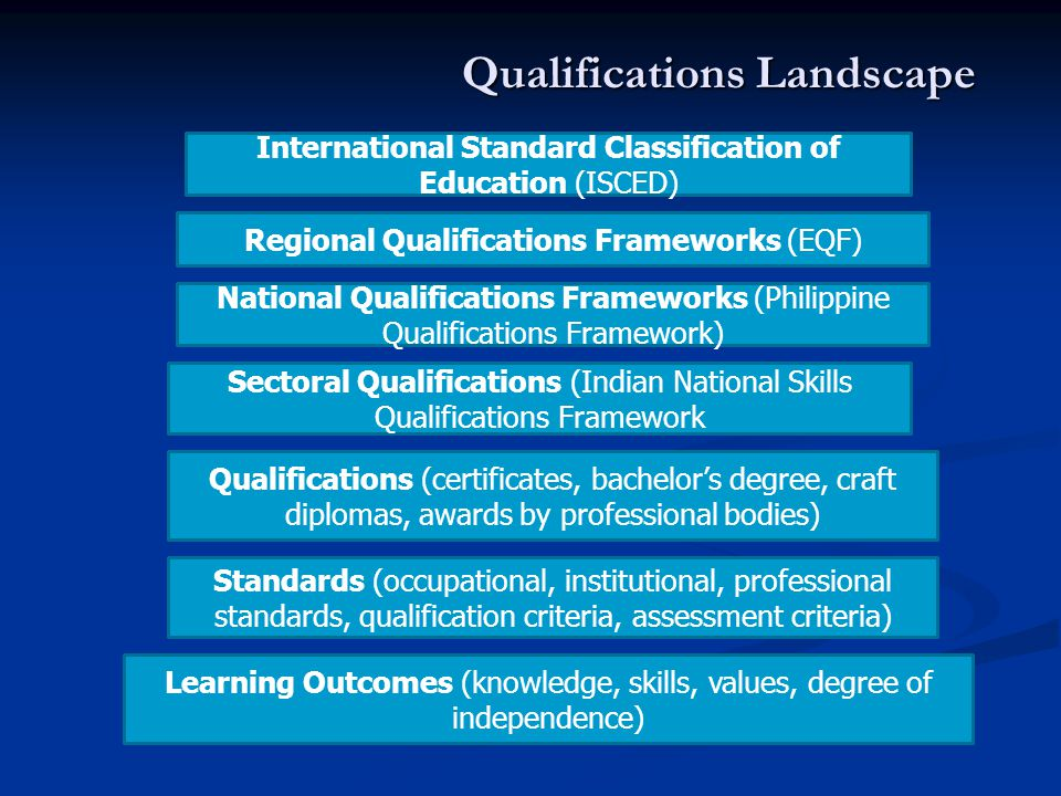 Qualifications Landscape