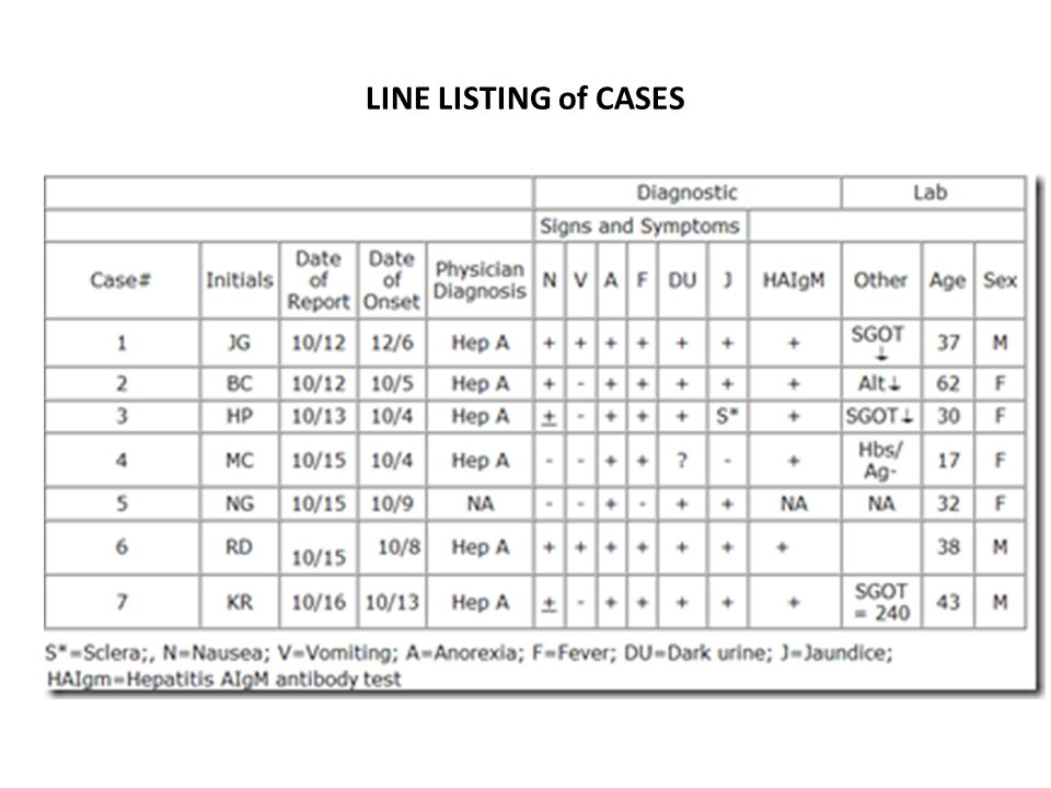 LINE LISTING of CASES