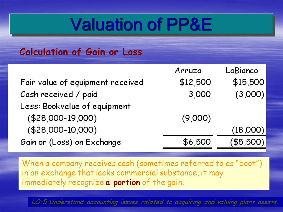 Valuation of PP&E Calculation of Gain or Loss